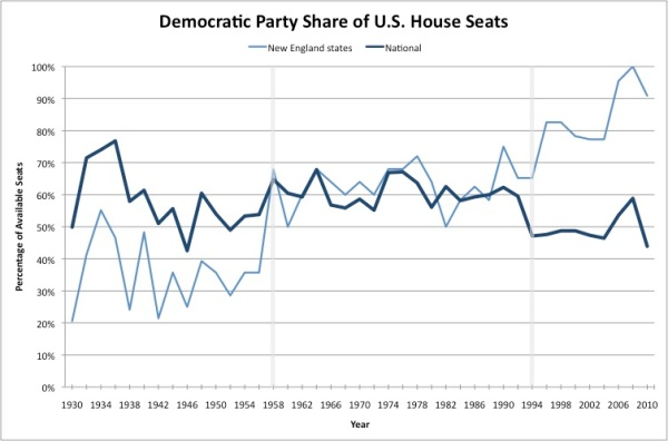 Graph: Democratic Party Share of U.S. House Seats